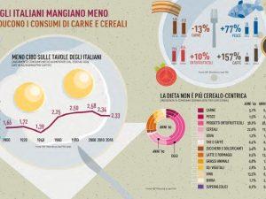 Mangiamo poco, light e bio: gli italiani i più magri d'Europa